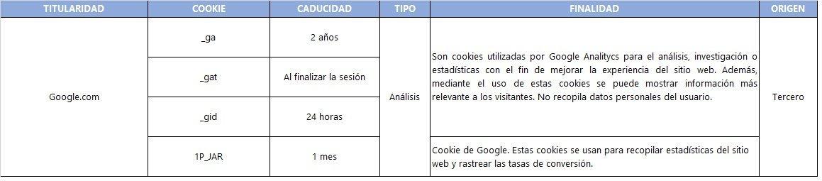 Tabla de cookies